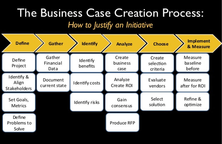 Business Case for a Centralised Data System