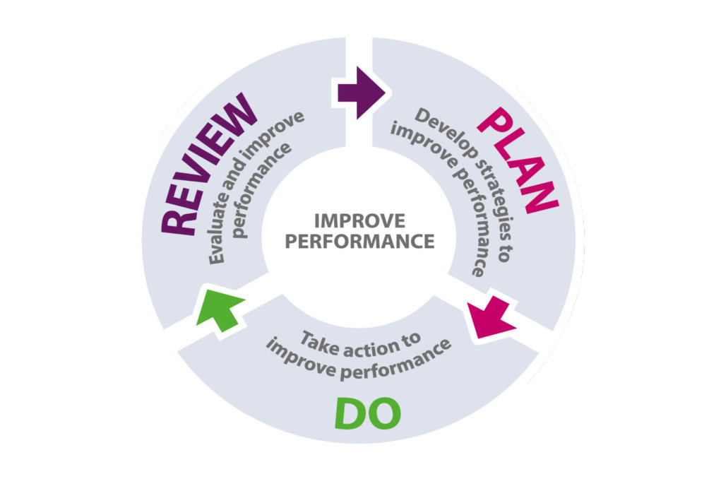 Achieving Sustainable Improvement Research